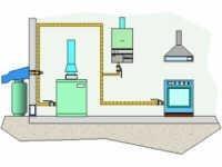 Schema impianto di riscaldamento di interni da serbatoi metano